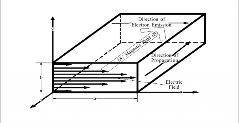 TE-01-Mode-Electric-Field-Configuration-in-a-Rectangular-Waveguide-Indicating-the.png.c4a456a6d6ac96fa6ebcf5321e95ba6f.png
