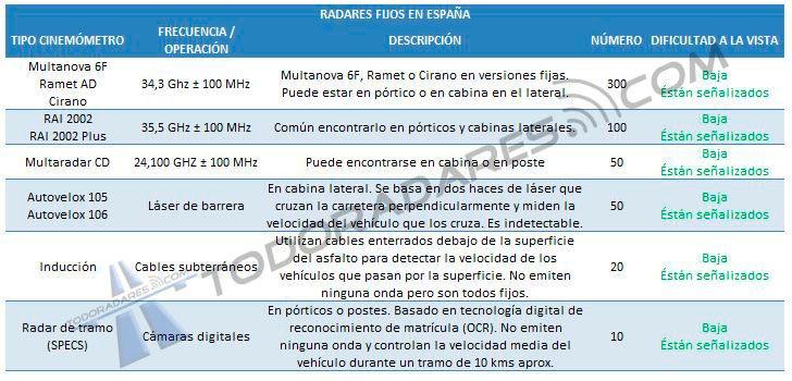 Frecuencias radares dijos España