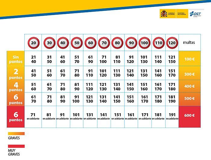 tabla multas exceso velocidad tabla sanciones