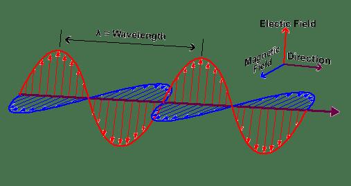 Polaridad y propagación onda radar