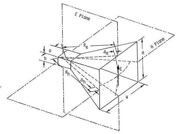 Bocina-piramidal