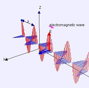 Onda-electromagentica