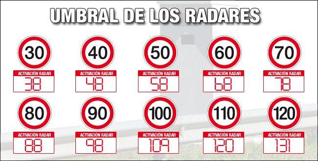 limites radares velocidad