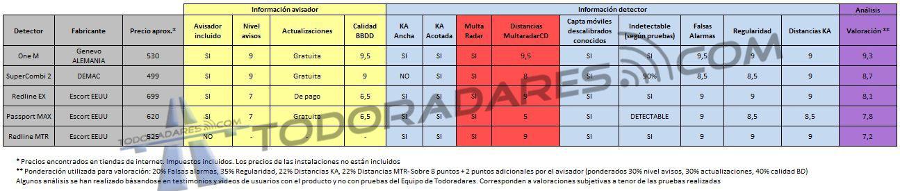 Detectores portatiles con K MTR comparativa