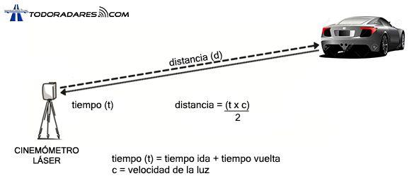 Funcionamiento radar laser LIDAR como funciona
